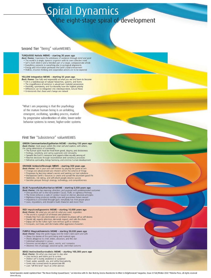 spiral_dynamics_model
